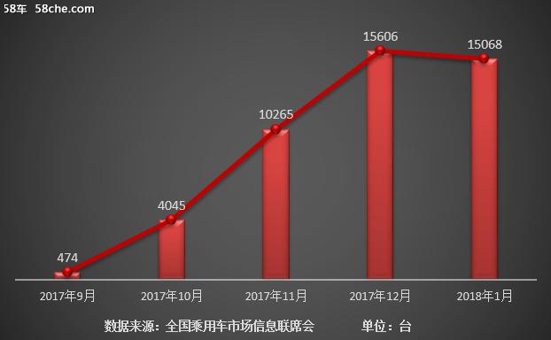 "MPV月销""三冠王""宋MAX喜获2018开门红"
