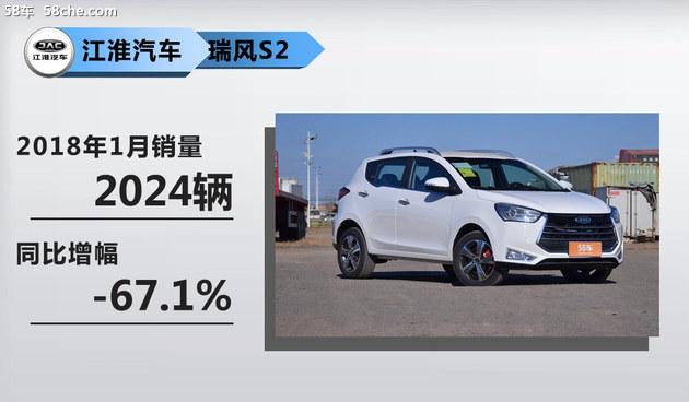 江淮一月销量不佳 新能源车型却有所增长