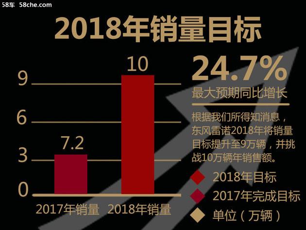 东风雷诺挑战2022年40万销量 推9款车型