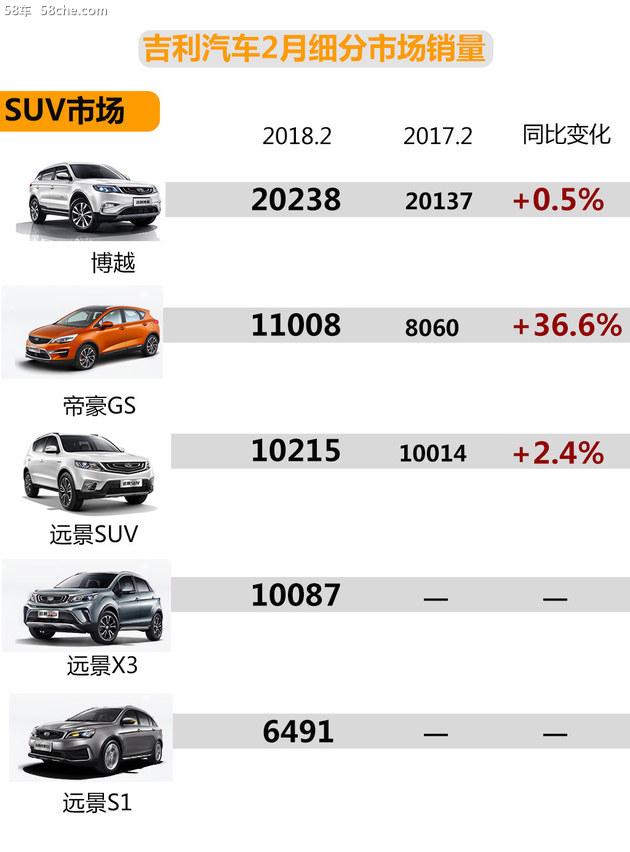 吉利汽车2月销量 超11万辆/帝豪GS热销