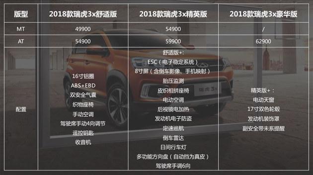 配置加量价格下降 奇瑞2018款瑞虎3x体验