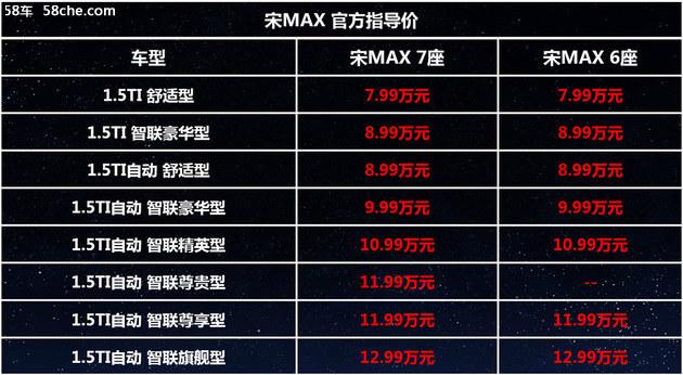 比亚迪宋MAX 6座版上市 售7.99-12.99万