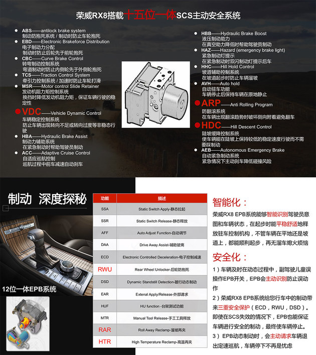 安全舒适可靠 荣威RX8底盘及刹车解析