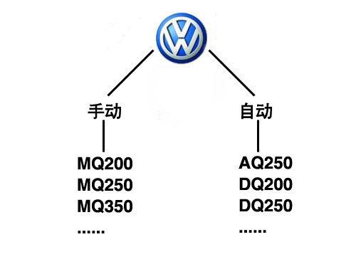 变出不同!大众汽车变速箱解析(二)