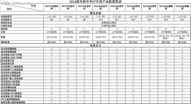 中华V7配置抢先曝光 1.6T+7DCT/6MT动力