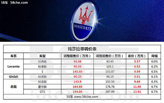 玛莎拉蒂全系调价 降价金额5.57-13.91万