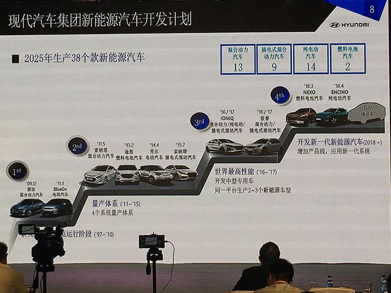 现代汽车新能源车型规划
