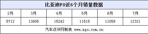 3万以下谁与争锋 微型车销量价格分析