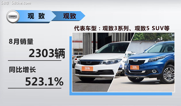 奇瑞集团8月销量近6.2万 同比增幅超32%
