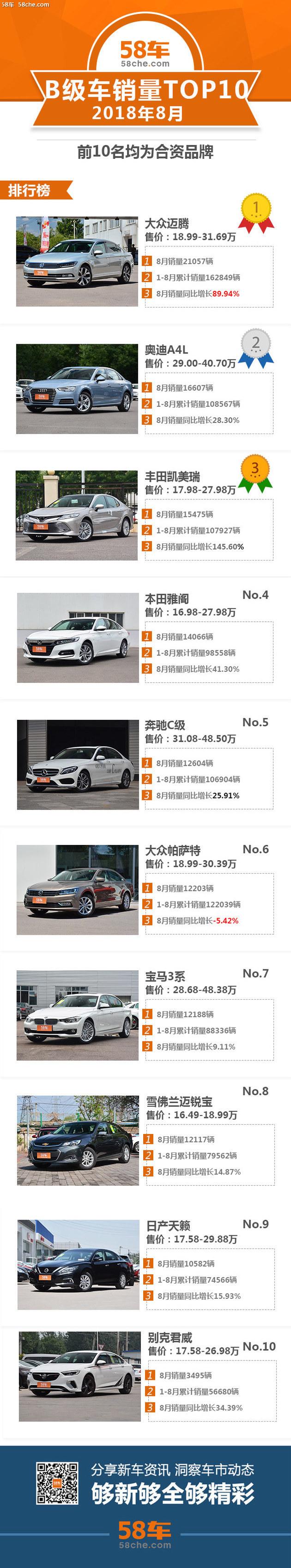 8月B级轿车销量TOP10 迈腾/A4L/凯美瑞前三