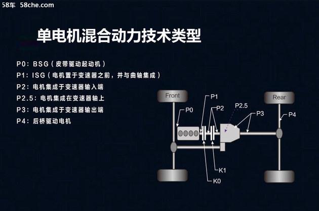 东风风行年内推3新车 未来将发力混动车