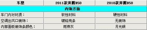 2011款奔腾B50暂无优惠 新老款差异解析