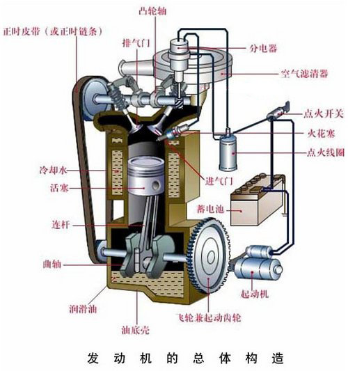 """了解汽车的""""心脏"""" 发动机基本构造解析"""