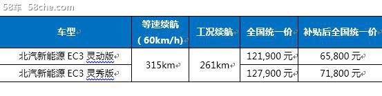 北汽新能源EC3/EX5/EX3 车展阵容发布