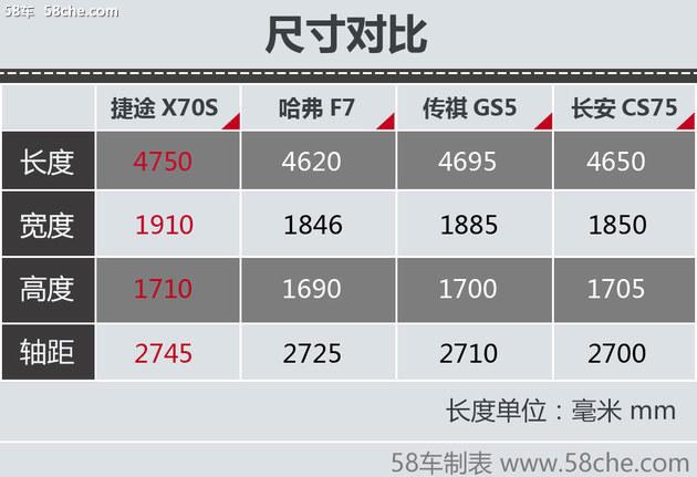 捷途X70S正式上市 售价7.69-12.79万元