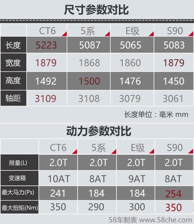新CT6换装登场 四款豪华中大型轿车推荐