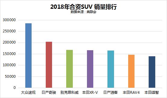 东风日产2018销量116.7万 同比增长3.9%