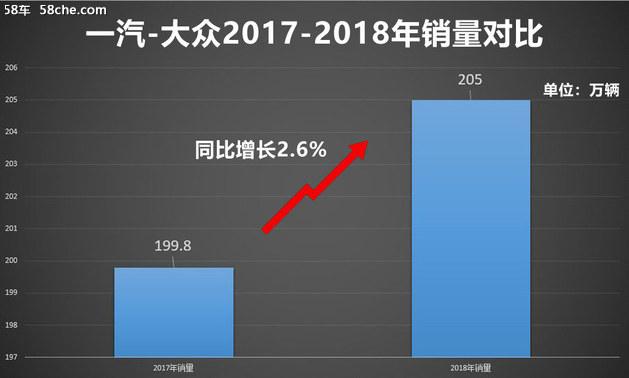 一汽-群众携新品牌助力 2019目标212万辆