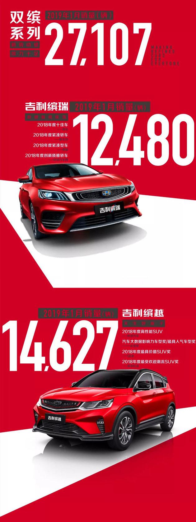 吉利汽车1月总销量15.83万辆 9款车破万