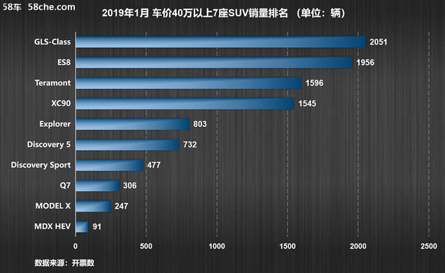 蔚来首份年报发布 2018年交付11348辆ES8