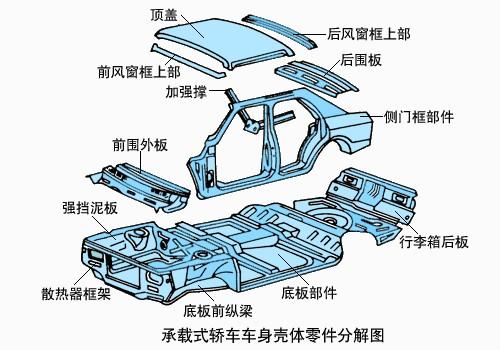 汽车如何运动起来?底盘基本构造解析