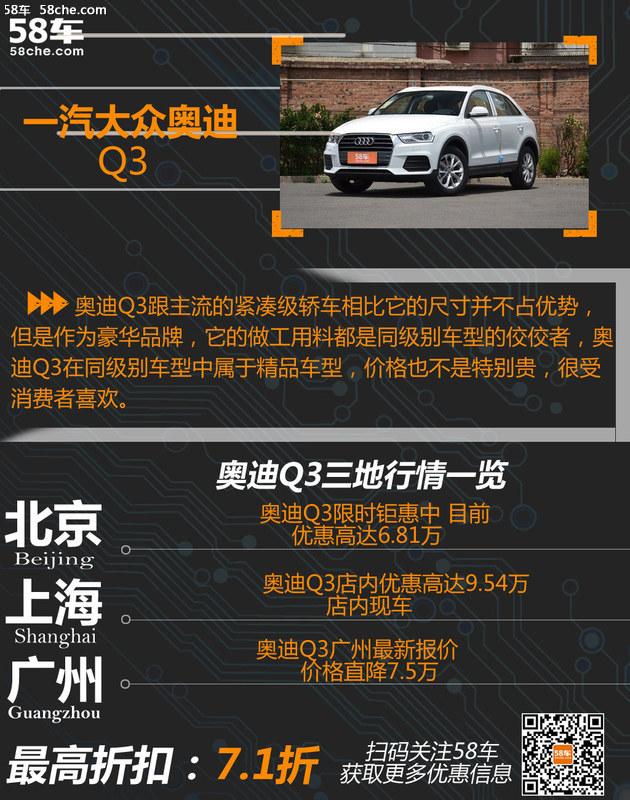 最高降9.54万元 热门紧凑级SUV行情汇总