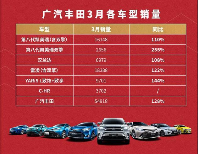 广汽丰田一季度售161824辆 同比增长46%