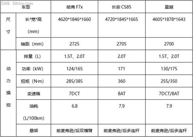 售11.99-13.49万 哈弗F7x极致潮玩版来了