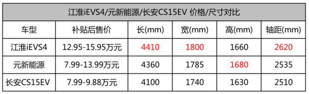 58秒看懂江淮iEVS4  补贴后售12.95万起