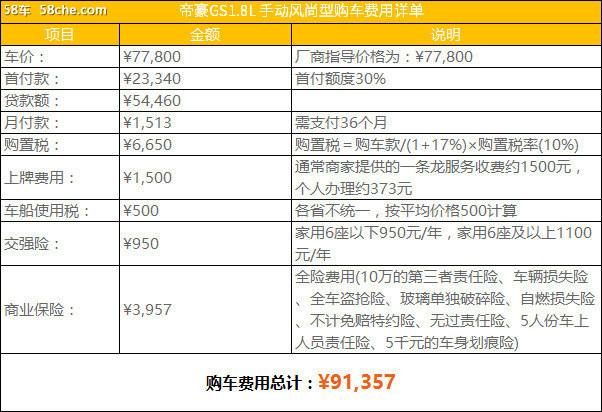 探店:帝豪GS优惠大 首付最低1.57万元