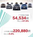 广汽传祺6月销量上涨 未来可期