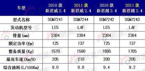 动力全面升级 2011款新君威/君越详情