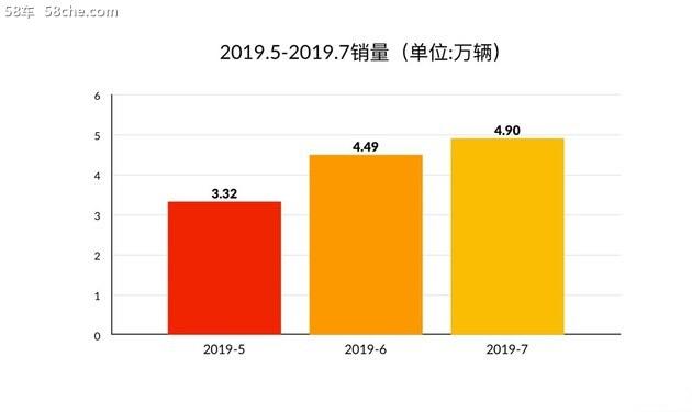 7月销量再增涨 奇瑞迎来下半年开门红