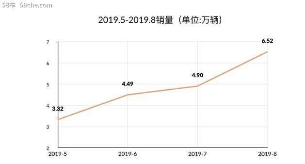 奇瑞8月销量环比劲增33% 瑞虎8销量破万