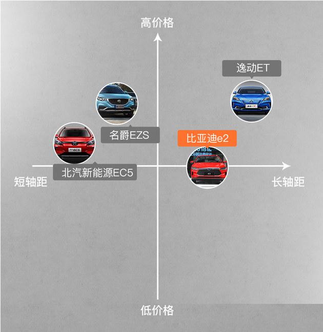 比亚迪e2正式上市,补贴后售价8.98万起
