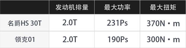 7.7s/36.65m/国六B 试2019款名爵HS 30T