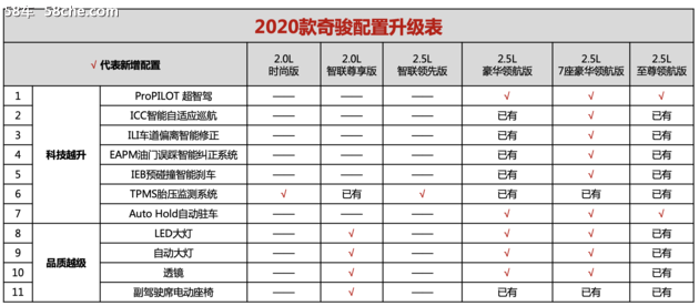 东风日产2020款奇骏上市 售18.88-27.33万