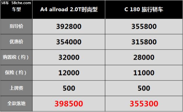 奥迪销售聊瓦罐:A4 allroad开一年还有的赚,自己差点买了A6 Avant。