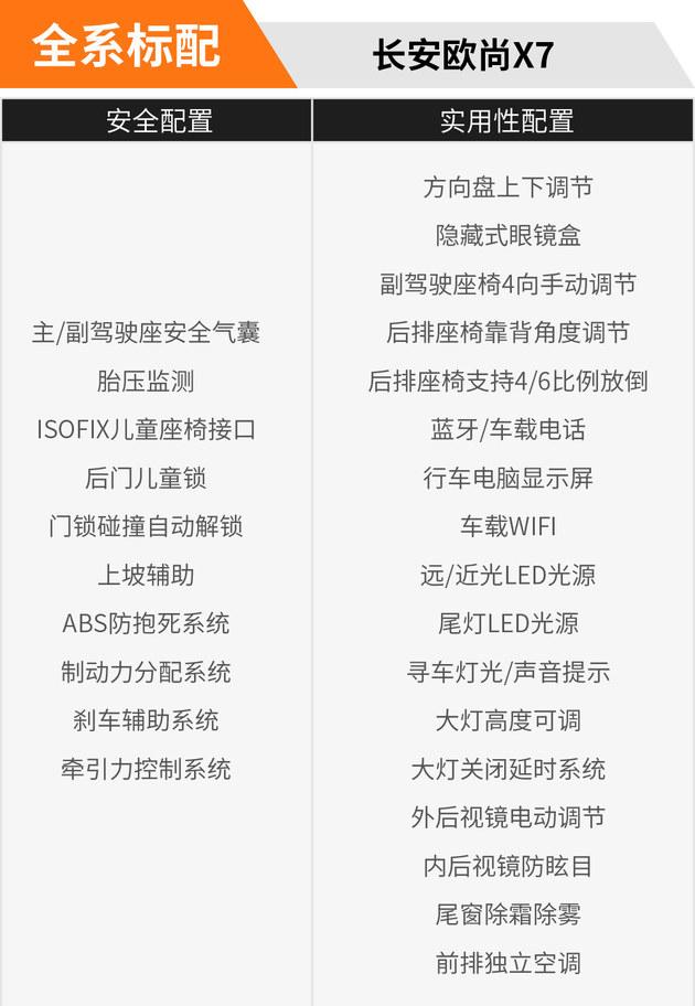 10月8日开启预售 长安欧尚X7配置曝光