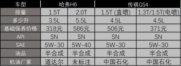 新车售后对比:一起聊聊GS4和H6的保养