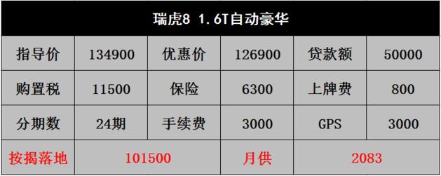 瑞虎8优惠从三千涨到八千 销售月收入全靠它