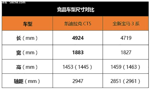凯迪拉克CT5惊艳亮相,不到30万起步价值得拥有