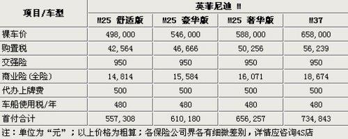 首付最低20万 英菲尼迪新M全系购买指南