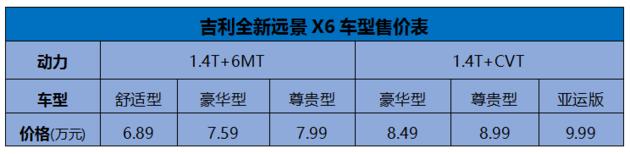 6.89万起售,全新远景X6淘宝直播上市!