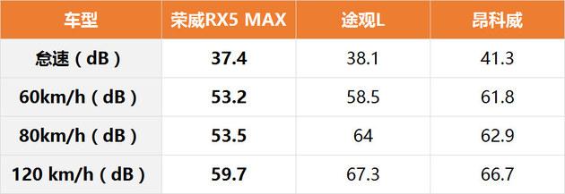 论静音表现 荣威RX5 MAX超过大众途观L