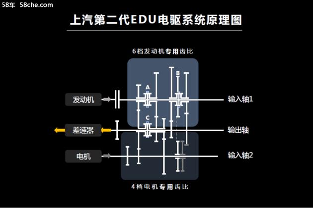 更高标准/更加高效 名爵eHS三电系统解析