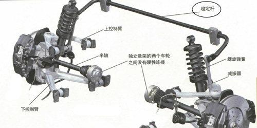 行走基本靠腿 汽车悬挂基本构成介绍
