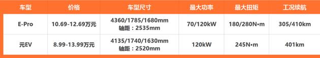 长安新能源E-Pro上市/售价10.69万元起