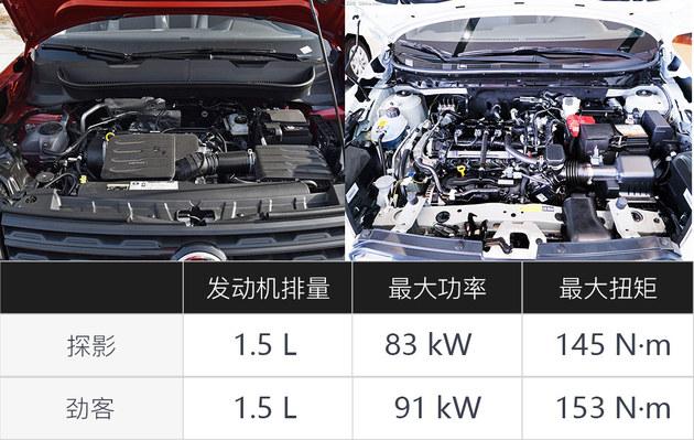主销的都是1.5L车型 探影对比劲客谁更值