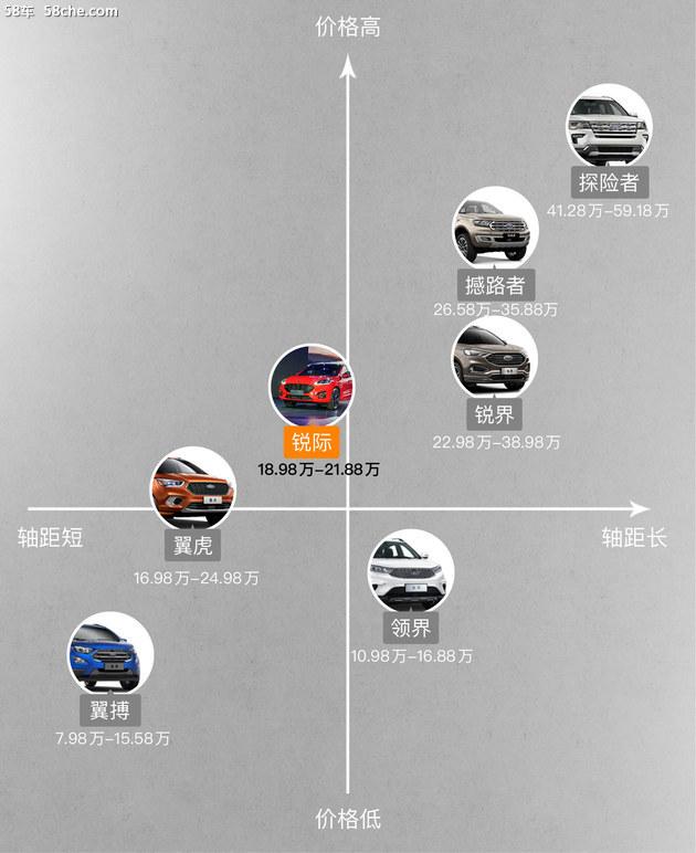 长安福特锐际上市 18.98万- 21.88万